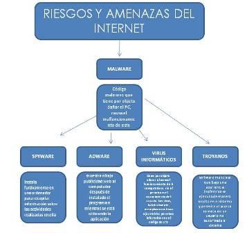 RIESGOS Y AMENAZAS EN INTERNET